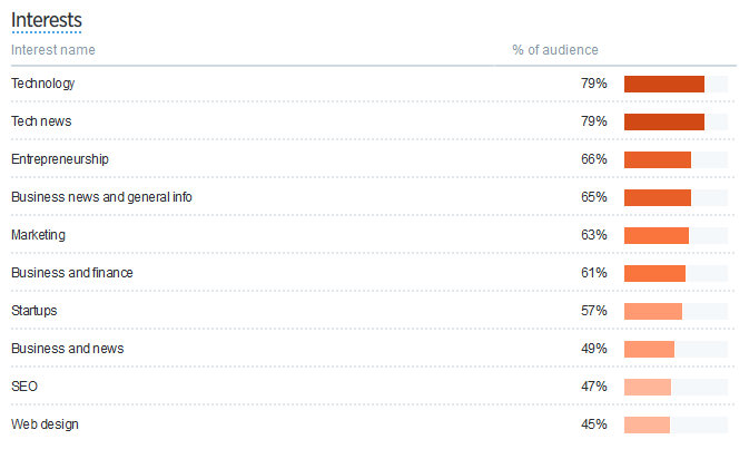 Twitter's Audience Insights interest
