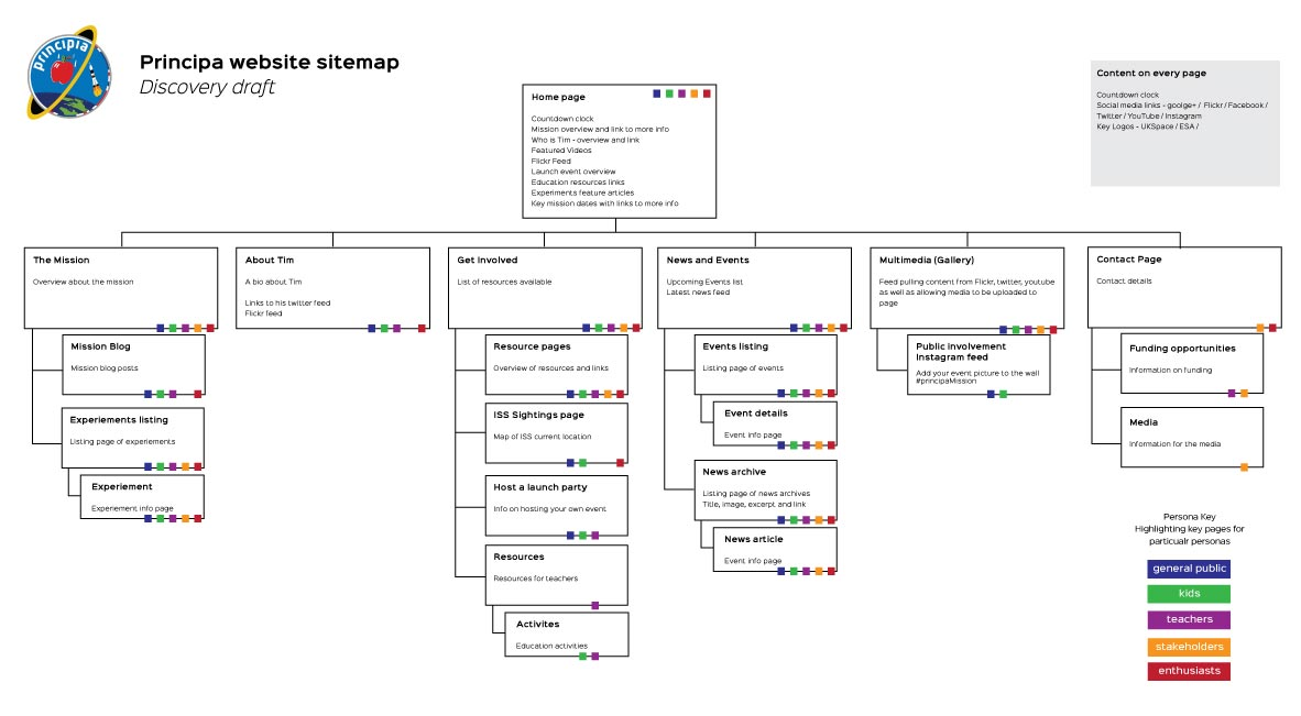 A preliminary sitemap for the Principia website